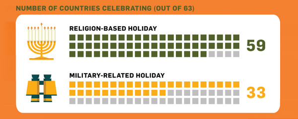 Religion Based Holiday vs Military Related Holiday