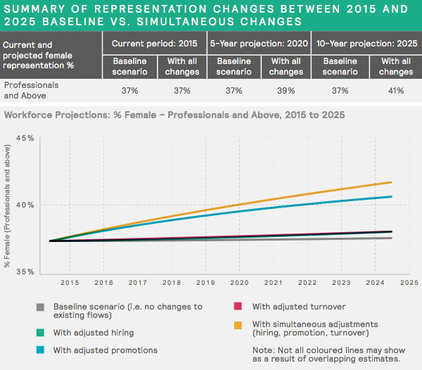 Representational change for Europe 2015-2025