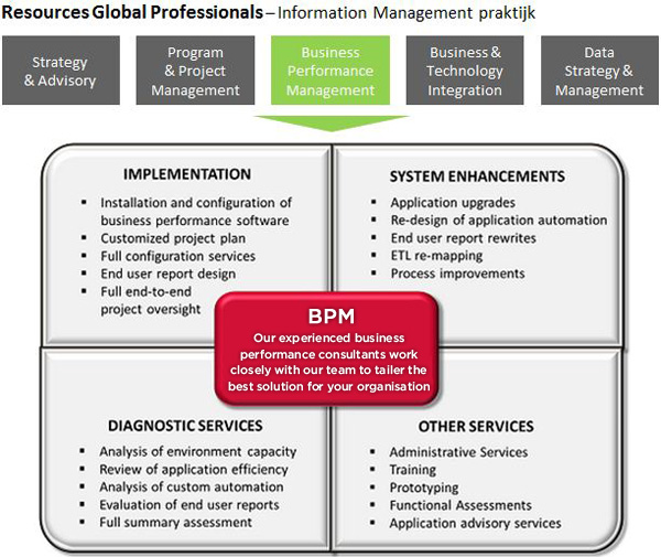 Resources Global Professionals BPM