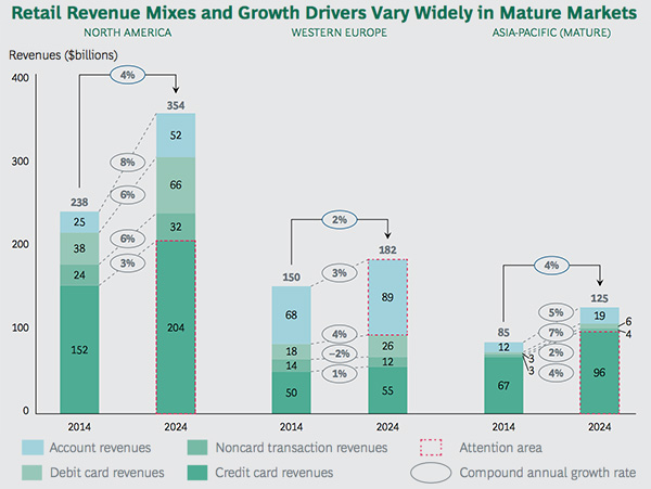 Retail revenue mix in mature markets