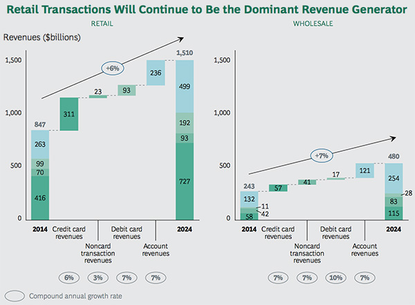 Retail transactions dominant revenue generator