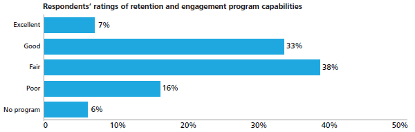 Retention and engagement programme capabilities