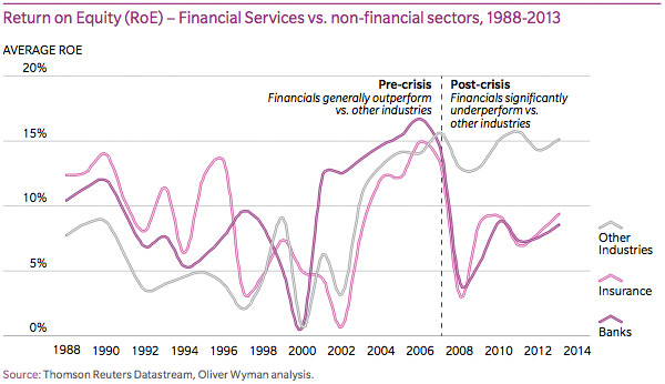 Return on Equity – Financial Services vs. non-financial sectors
