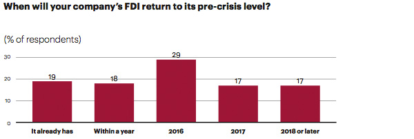 Return to pre-crisis level