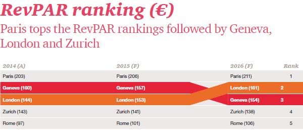 PwC: European hotel business to flourish in 2015-2016