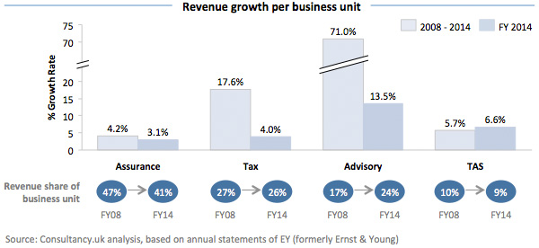 Revenue Growth per Business Unit