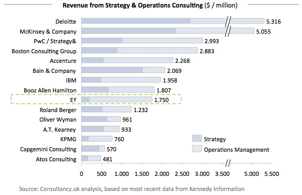 Revenue from Strategy - Operations Consulting