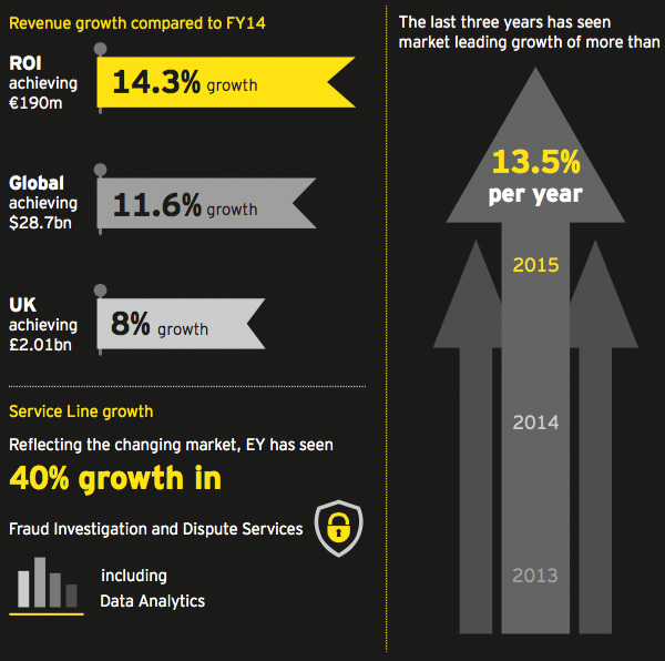 Revenue growth EY Ireland