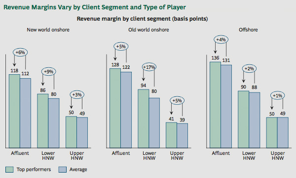Revenue margins by client segment