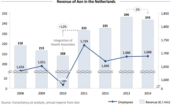 Revenue of Aon in the Netherlands