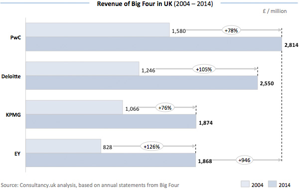 Revenue of Big Four in UK
