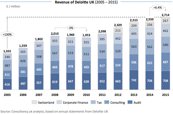 Revenue of Deloitte UK
