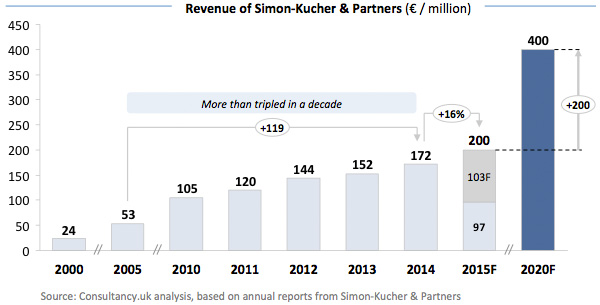 Revenue of Simon-Kucher & Partners