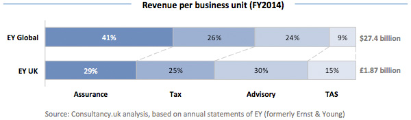 Revenue per business unit - FY2014