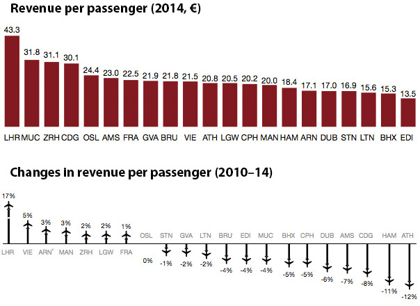 Revenue per passenger