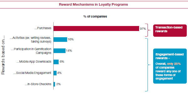 Reward Mechanisms in Loyalty Programmes