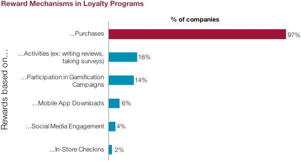 Reward Mechanisms in Loyalty Programs
