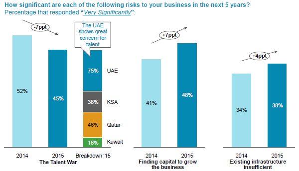 Risk for business in the next 5 years