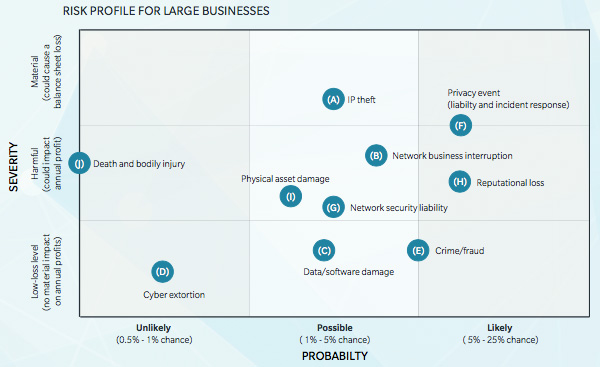 Risk profile for large businesses