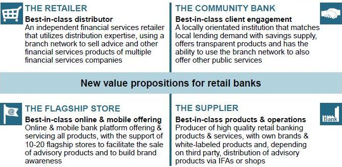 Roland Berger - Retail Banking Business Models