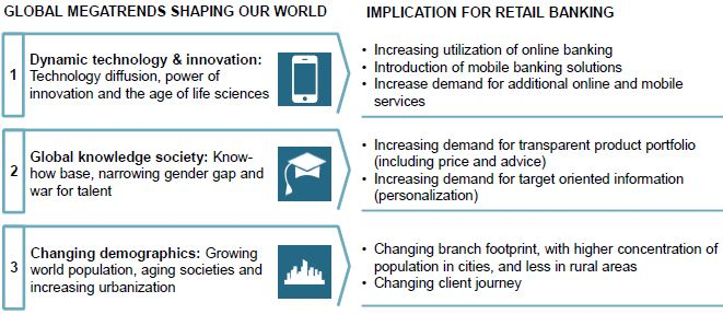 Roland Berger - Retail Banking Trends