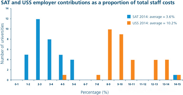 SAT and USS employer contributions as a proportion of total staff costs