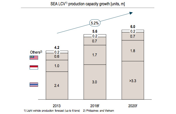 SEA LCV production capacity growth