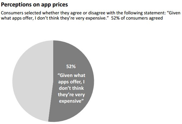 SKP - App Price perception