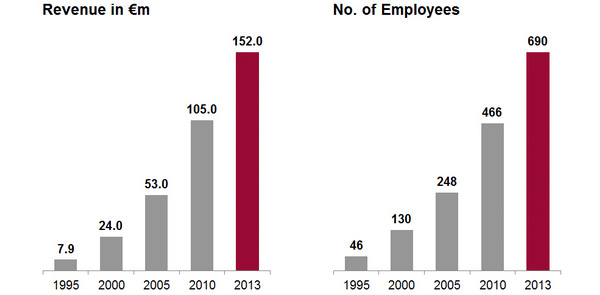 SKP - Revenue and Employees