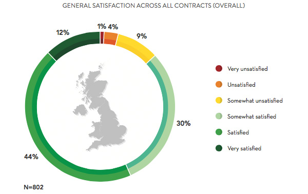 Satisfaction across all contracts