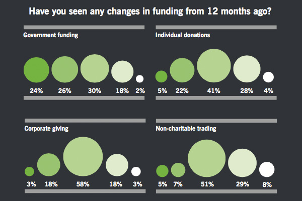 Sector based funding changes