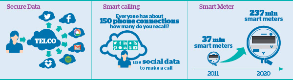 Secure Data, Smart Calling, Smart Meter - Atos Consulting