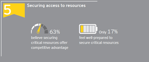 Securing access to resources