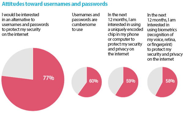 Security and passwords