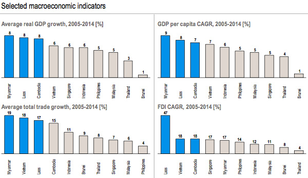 Selected macroeconomic indicators