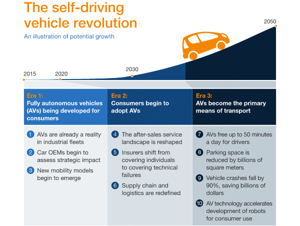 Self-driving vehicle revolution