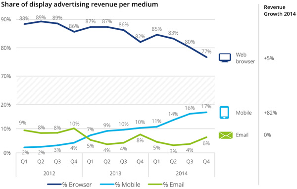 Share of display advertising revenue per medium