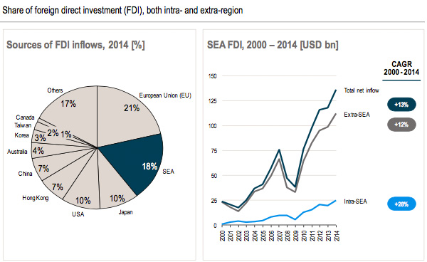 Share of foreign direct investment