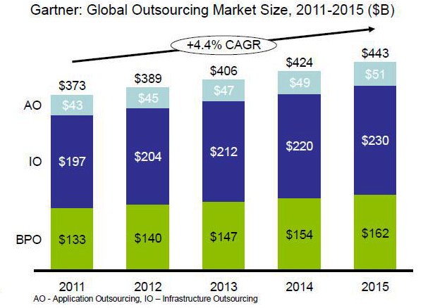Size of Outsourcing Market