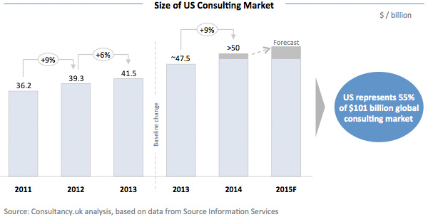 Size of US Consulting Market