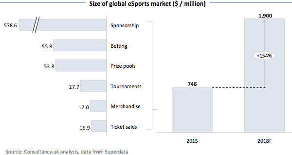 Size of global eSports market