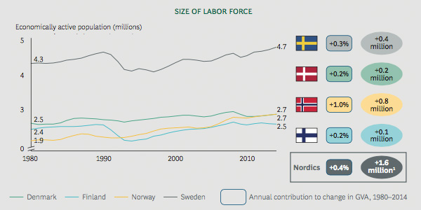Size of labour force