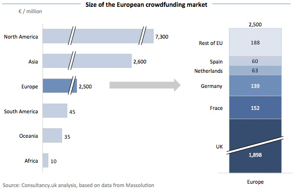 Size of the European crowdfunding market