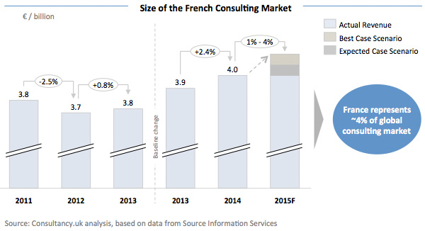 Size of the French Consulting Market