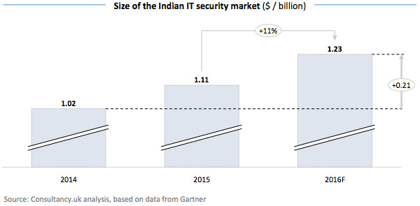 Size of the Indian IT security market
