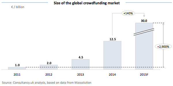 Size of the global crowdfunding market