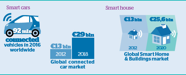 Smart cars and smart house - Atos Consulting