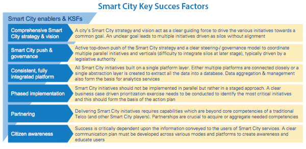 Smart city success factors
