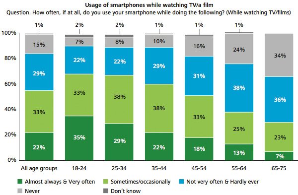 Smart phone use while watching TV