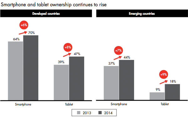 Smartphone and tablet ownership continues to rise